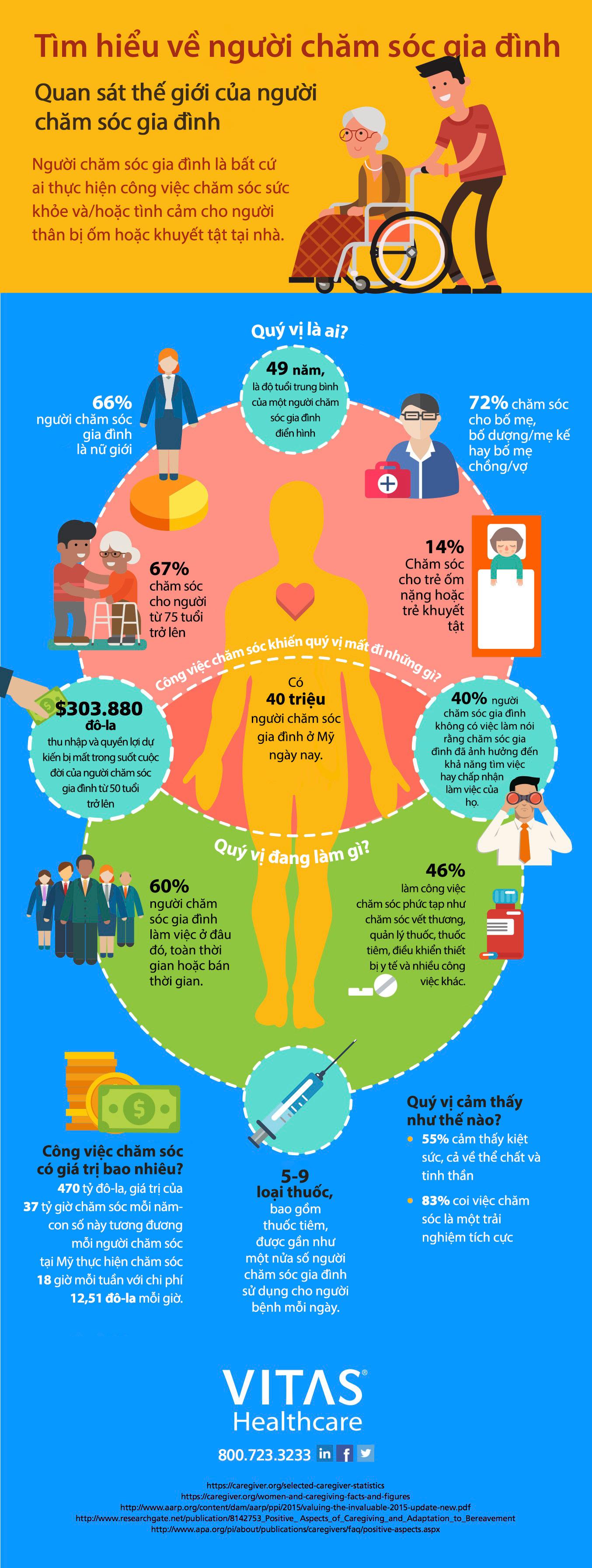 Số liệu và thông tin về người chăm sóc