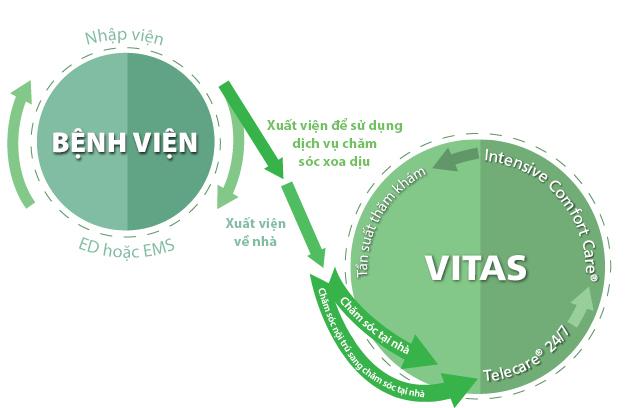 Cách VITAS có thể hỗ trợ phá vỡ chu kỳ tái nhập viện