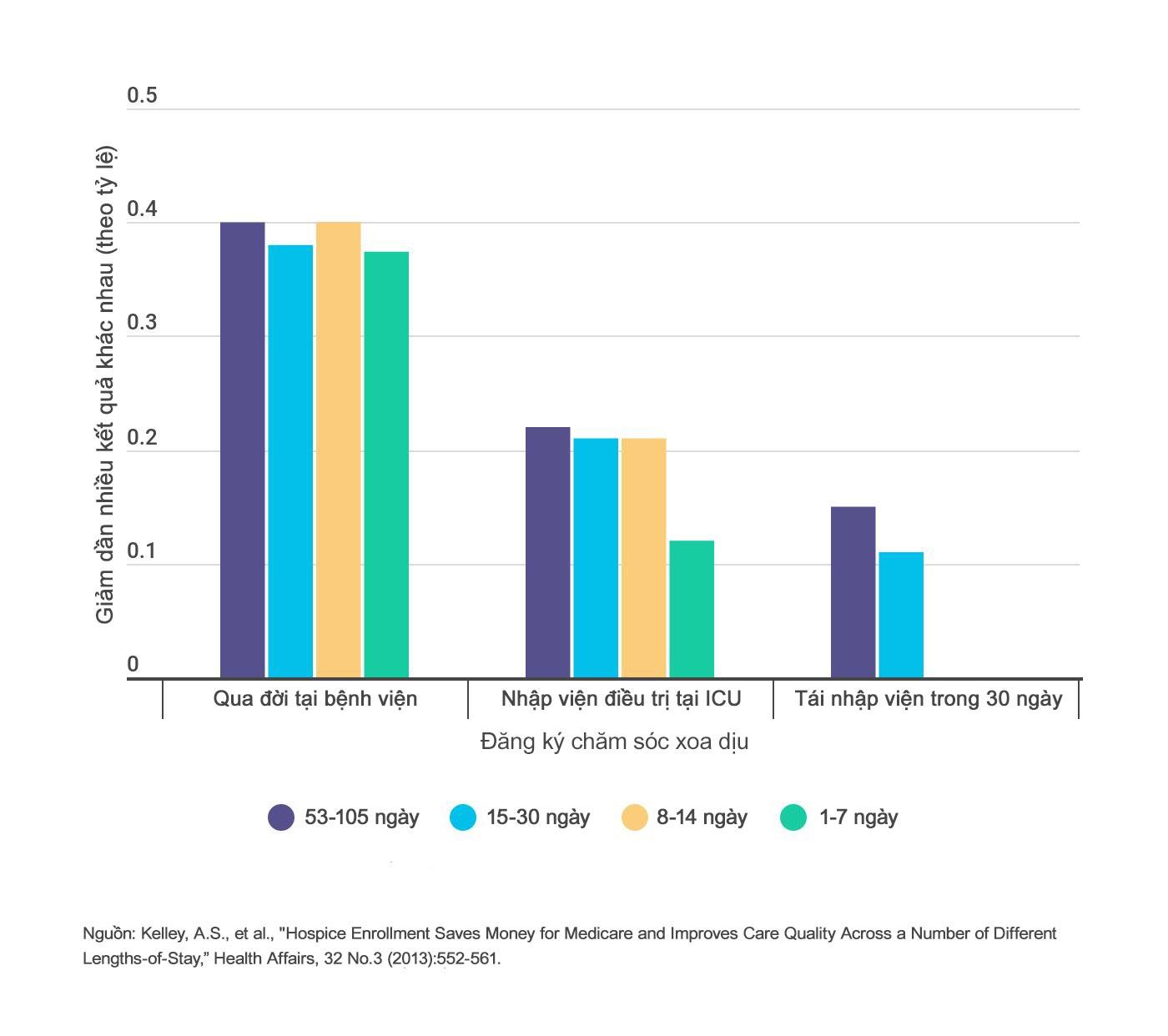 Việc đăng ký dịch vụ chăm sóc cuối đời giúp giảm đáng kể tỉ lệ tử vong tại bệnh viện, số lần nhập khu chăm sóc đặc biệt và tỉ lệ tái nhập viện sau30 ngày trong mỗi giai đoạn đăng ký được nghiên cứu.