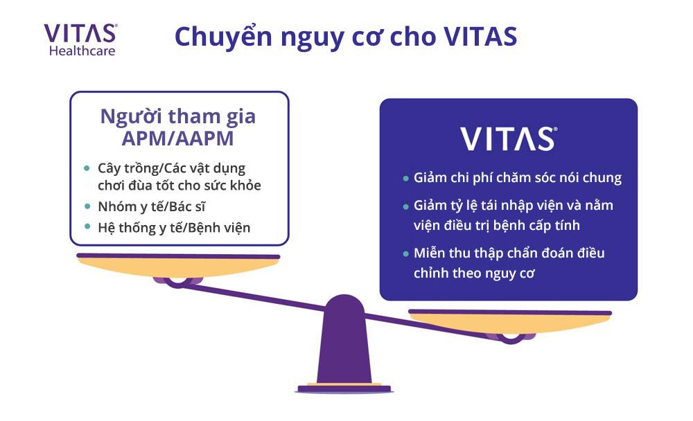 Việc chuyển rủi ro sang cho VITAS có thể là một lợi điểm cho các tổ chức tham gia mô hình thanh toán thay thế.